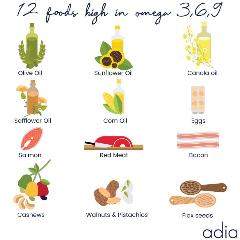 12 foods high in omega 3,6,9