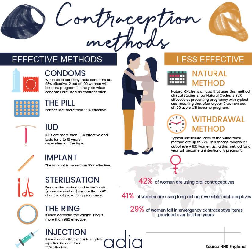 effectiveness of contraception methods