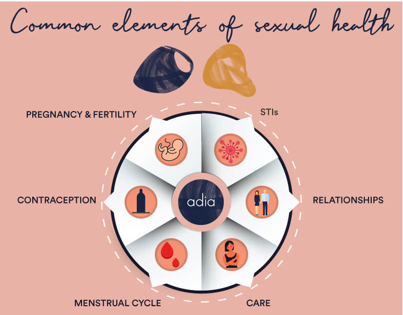 elements of sexual health